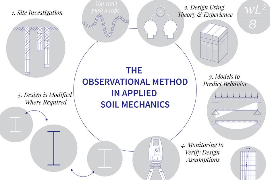 The Observational Method in Soil Mechanics
